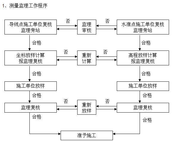 [黑龙江]景观道路工程监理细则(125页,图文丰富)