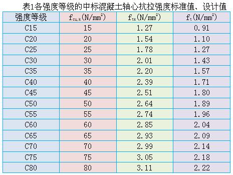 美国和中国标准混凝土轴心抗拉强度比较_1