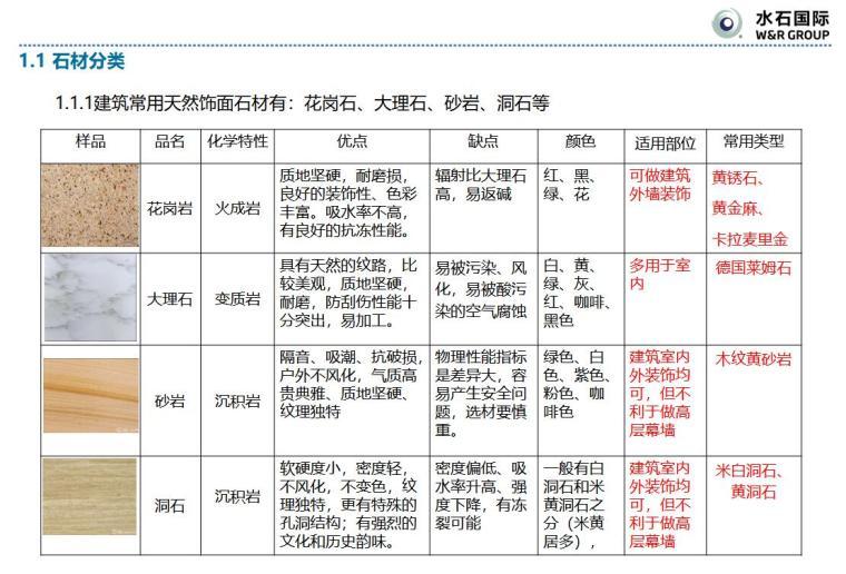 住宅建筑外墙外立面材料技术探讨(石材篇|PPT+93页)