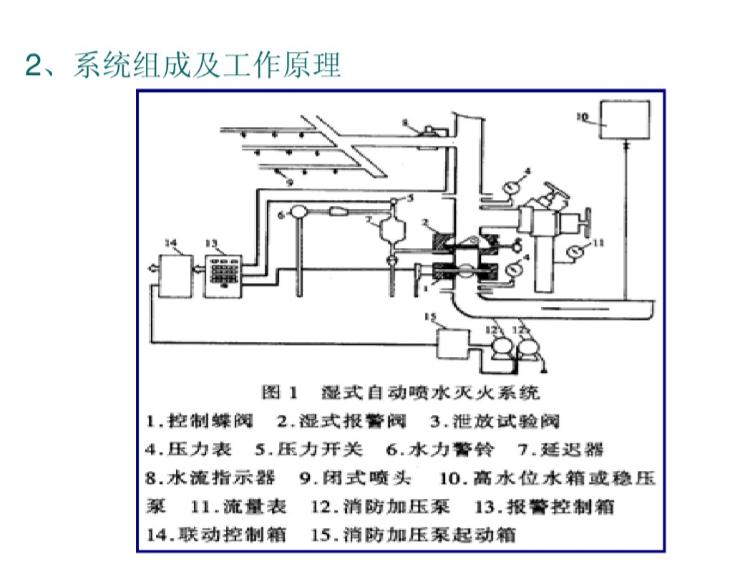 VRV系统与冷水系统比较资料下载-消防系统_湿式自动喷水灭火系统