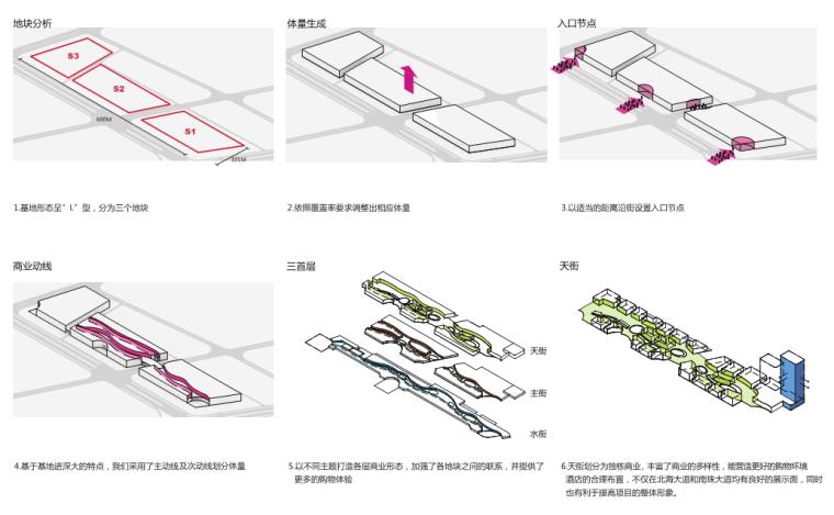 [上海]某知名商业建筑项目方案汇报(知名设计院)_7