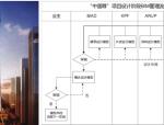 """""""中国尊""""项目BIM技术应用实践"""