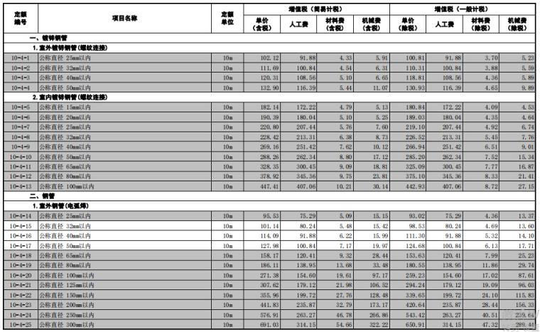 [山东]省安装工程价目表(2018年3月勘误)_5