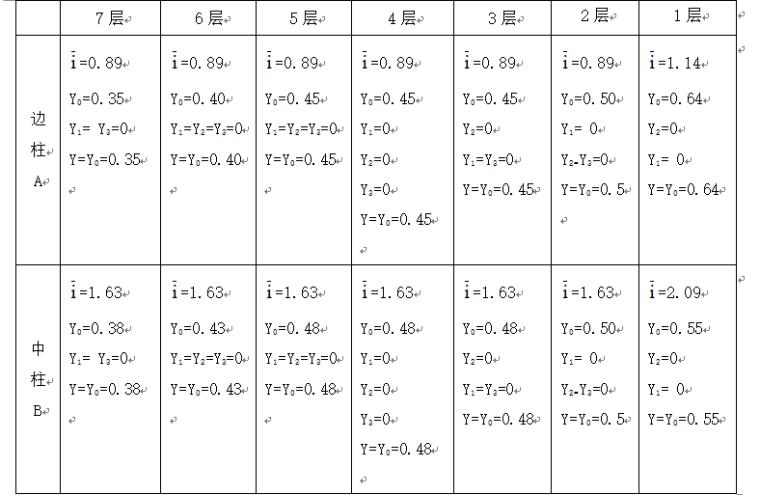 【南通大学】毕业设计论文—土木工程计算书正式稿_2