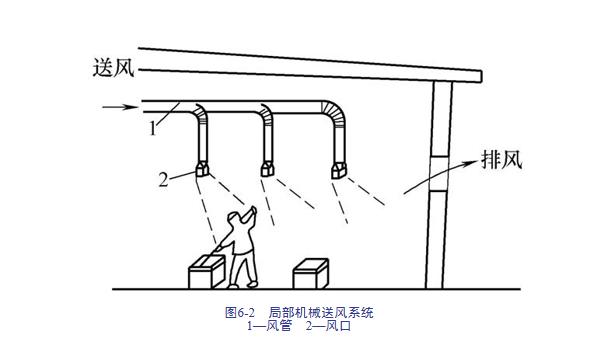 建筑安装工程造价与施工管理教程-通风空调系统_3