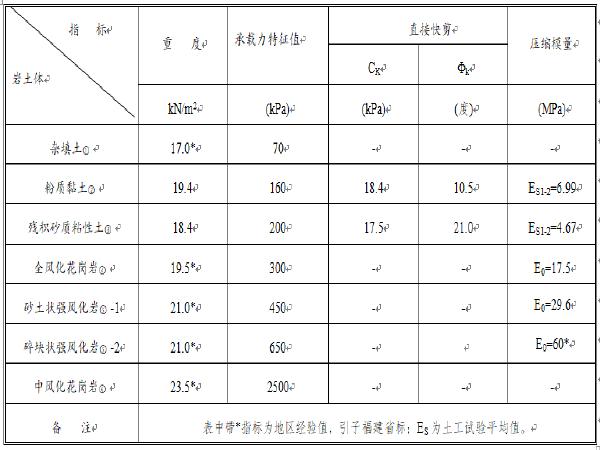 基于超大直径HPC管桩复杂地基下锤击法施工的技术研究