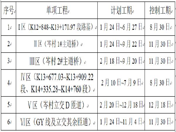 [广州]市政桥梁工程施工组织设计