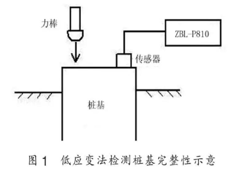 低应变法和声波透射法在桩基检测中的综合应用研究