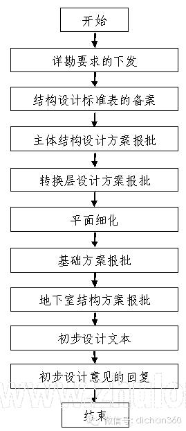 房地产设计管理全过程流程(从前期策划到施工,非常全)_17