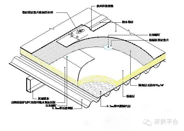 TPO防水卷材大多在南方使用,北方温差大的双曲面屋面怎么施工?_3