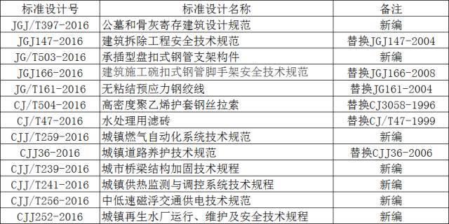 2017年5月实施的工程建设标准汇总