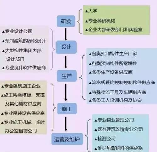 上海中心:带着iPad查工地