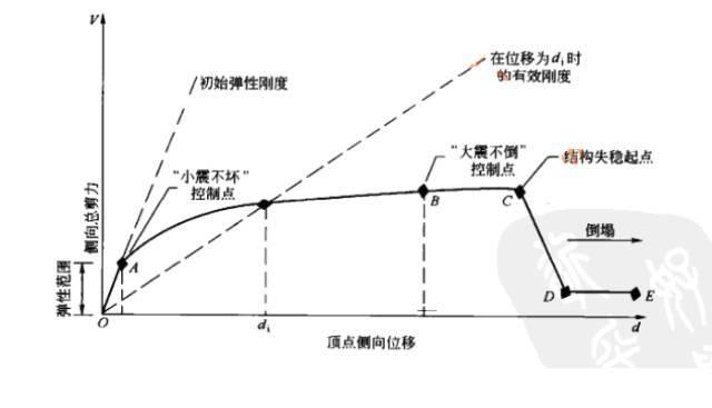 三维钢筋混凝土框架结构的静力弹塑性分析
