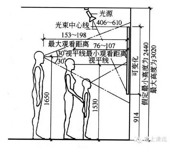 室内设计标准尺寸列表这个你太需要了_3