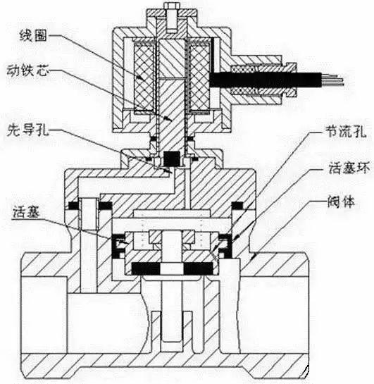 电磁阀的原理是啥?一篇文章就看懂了!_5