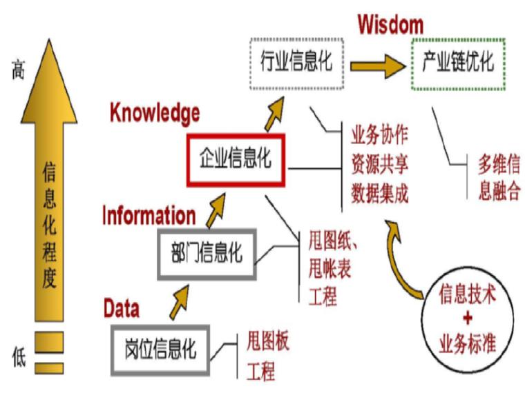 铁路工程建设信息化研究和应用进展报告
