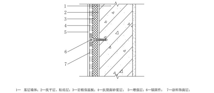 岩棉板外墙保温专项方案