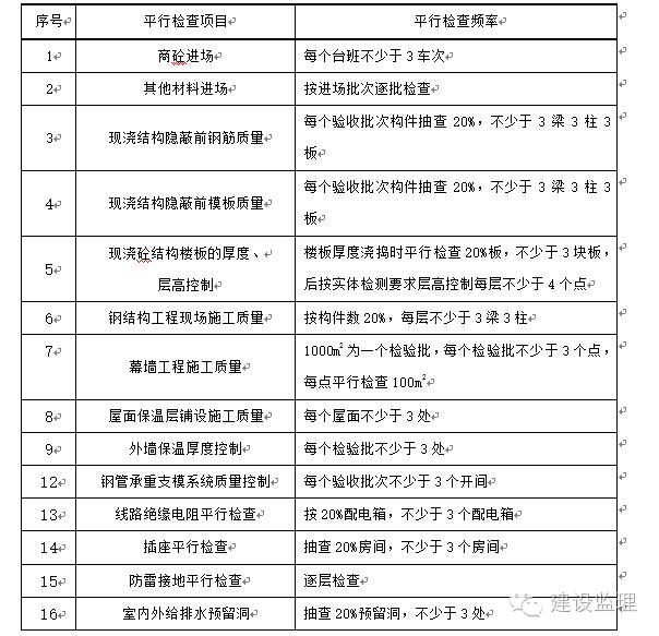 工程监理平行检验方案_3