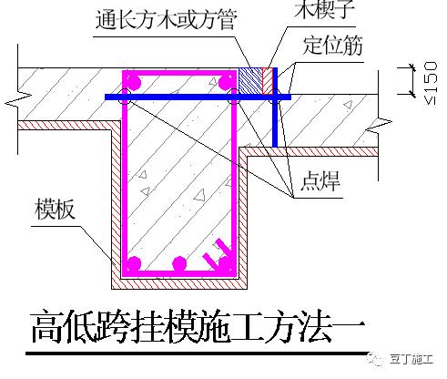 这些支模细部节点做法不知道,你就没有真正掌握模板施工奥义_30