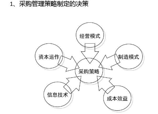 房地产采购策划、合约规划与供应商管理(229页)_5