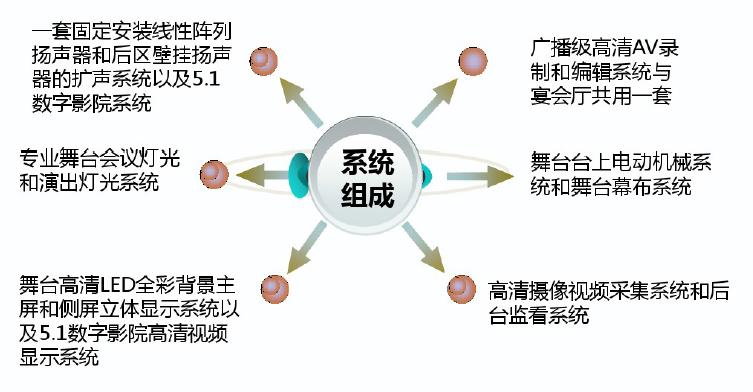 五星级大酒店全系统弱电智能化设计方案(含18个系统)_7