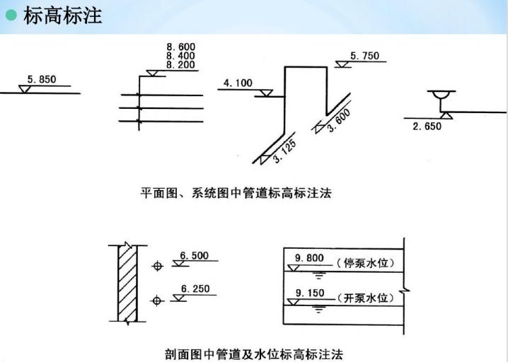 给排水系统基础知识(152页)_12