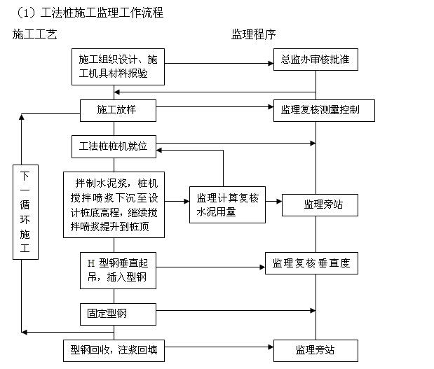 [厦门]公路桥梁提升改造工程监理实施细则(227页,图文丰富)_6