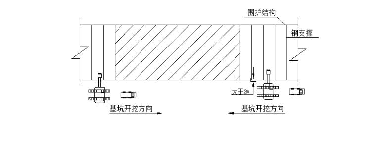污水处理系统管网工程深基坑开挖专项施工方案(专家论证)