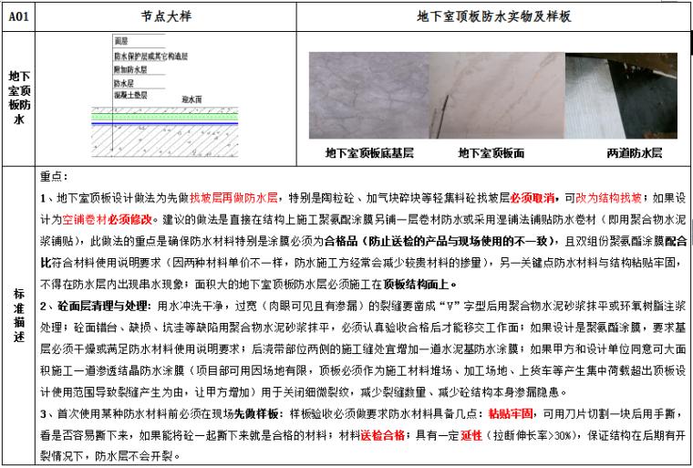 防渗漏标准节点做法(地下室、外墙、屋面、厨卫间、阳台)