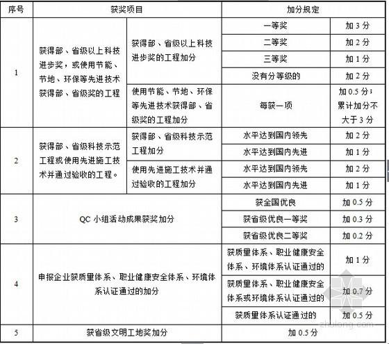 [山东]市政桥梁工程施工质量验收评价指导139页(附大量评分表格)-特色工程等加分规定