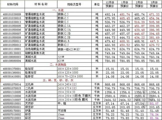 [武汉]建设材料市场信息预算价、取定价(2009-2013)