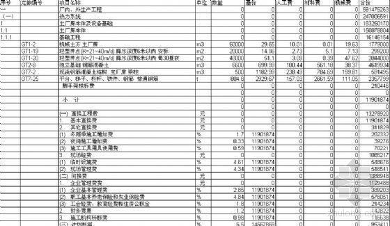 某电厂600MW机组工程概算名细表