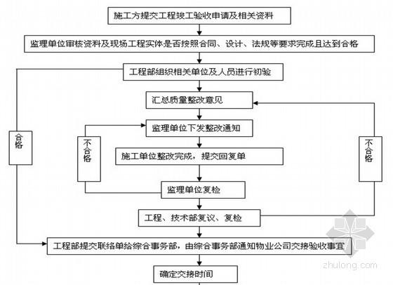 房地产工程部最实用工作流程图汇总(最新版)