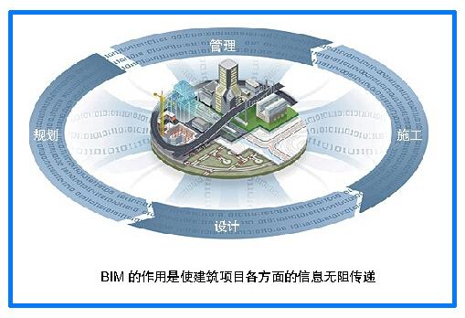 建筑信息化勢在必行,行業轉型進入新時代
