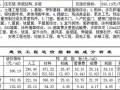 [郑州]2013年2季度建设工程造价指标分析(民用建筑)