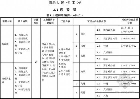 [广东]仿古建筑工程工程量清单计价指引(2013版)145页