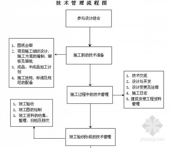建筑工程项目技术管理措施