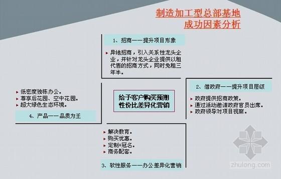 [西安]总部基地房地产营销推广方案(PPT107页)