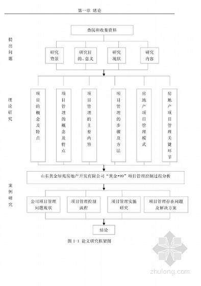 [硕士]房地产开发项目管理研究[2010]