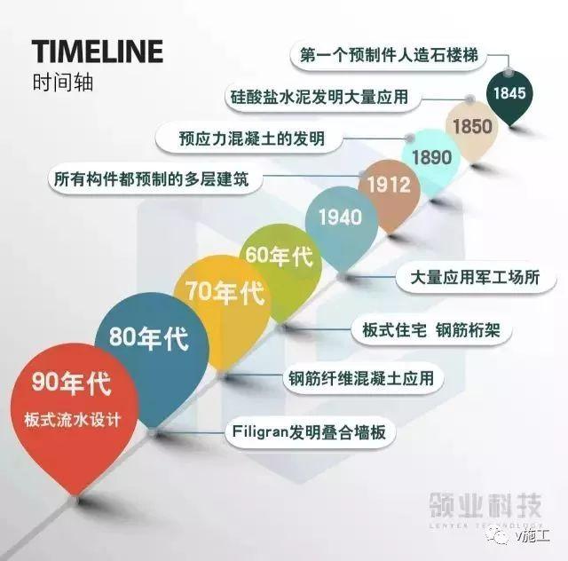 """中国为何一心想学德国PC""""装配式建筑""""产业链?"""