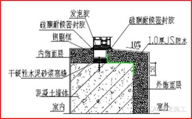 渗漏、裂缝这些常见的问题解决了,施工质量立马杠杠的!!_13