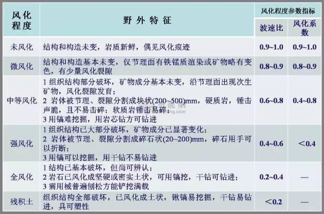 工程勘察中常用岩土工程参数及选用(超清晰表格)_17