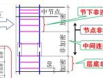 柱子、剪力墙平法图集速记