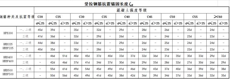 16G101-1钢筋搭接与锚固长度查表_4