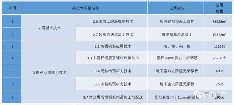 湖南这个项目运用多项新技术,成本降低近1300万元,节约工期104