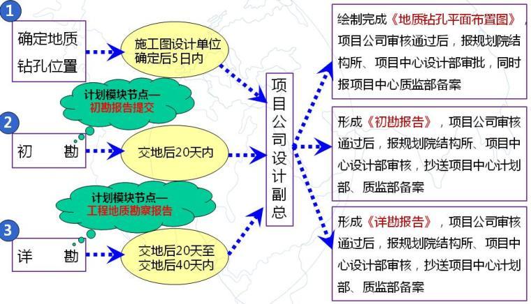 万达集团建筑项目地下四大块管理办法PPT-地质勘查