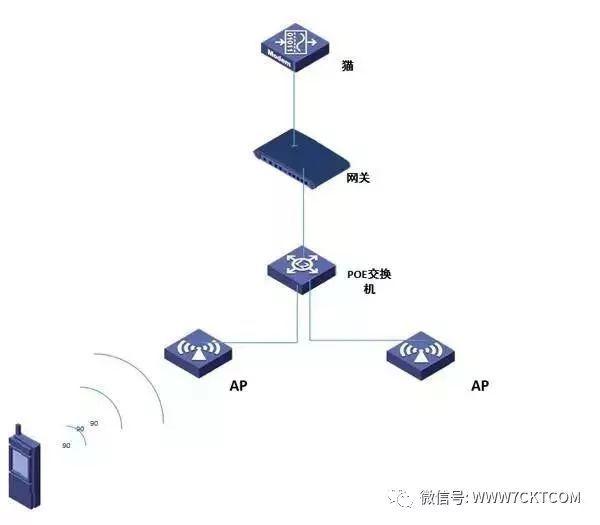 弱电智能化 无线网络排错步骤