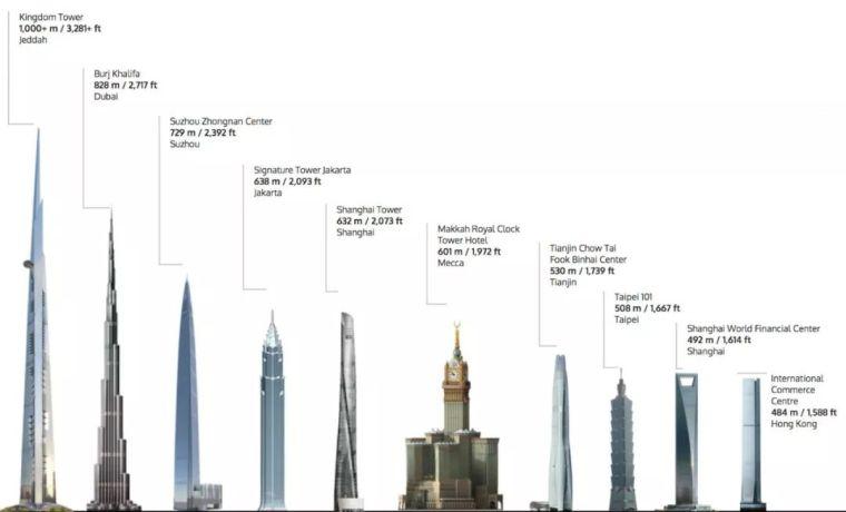 TMD超高层结构设计