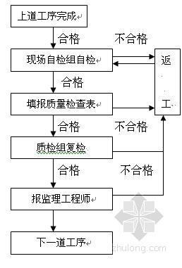 [湖南]城市道路工程排水工程施工方案
