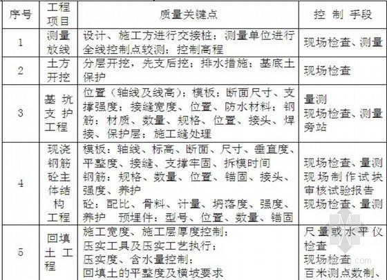 [新疆]高级住宅楼工程监理大纲 170页(三控措施详细)
